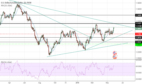 USDCAD: usdcad almost there