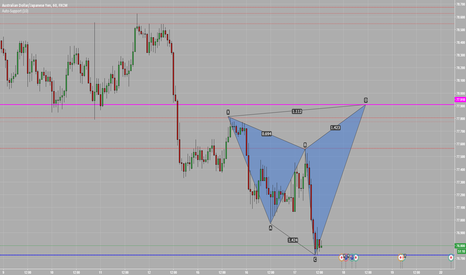AUDJPY: Shark Pattern on AUDJPY H1