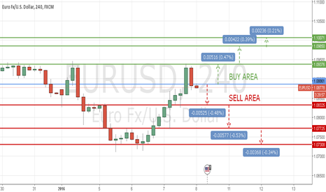 EURUSD: TECHNICAL LEVELS EUR/USD 8 JAN 2016