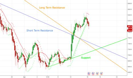 BTCUSD: Bitcoin Futures - New Support