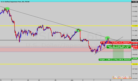 USDJPY: USD/JPY [H1] : Short