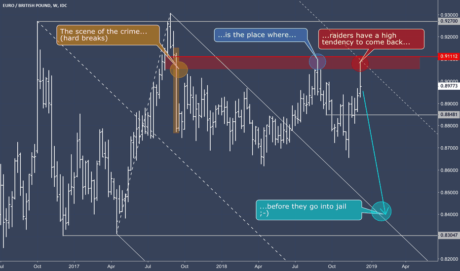 """EURGBP: EURGBP and a little """"short"""" storie."""