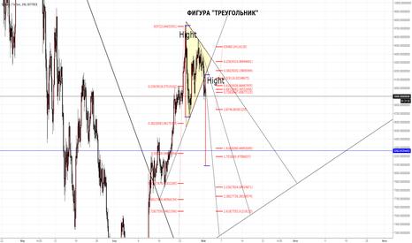 BTCUSDT: Short Bitcoin, Фигура треугольник на коррекцию