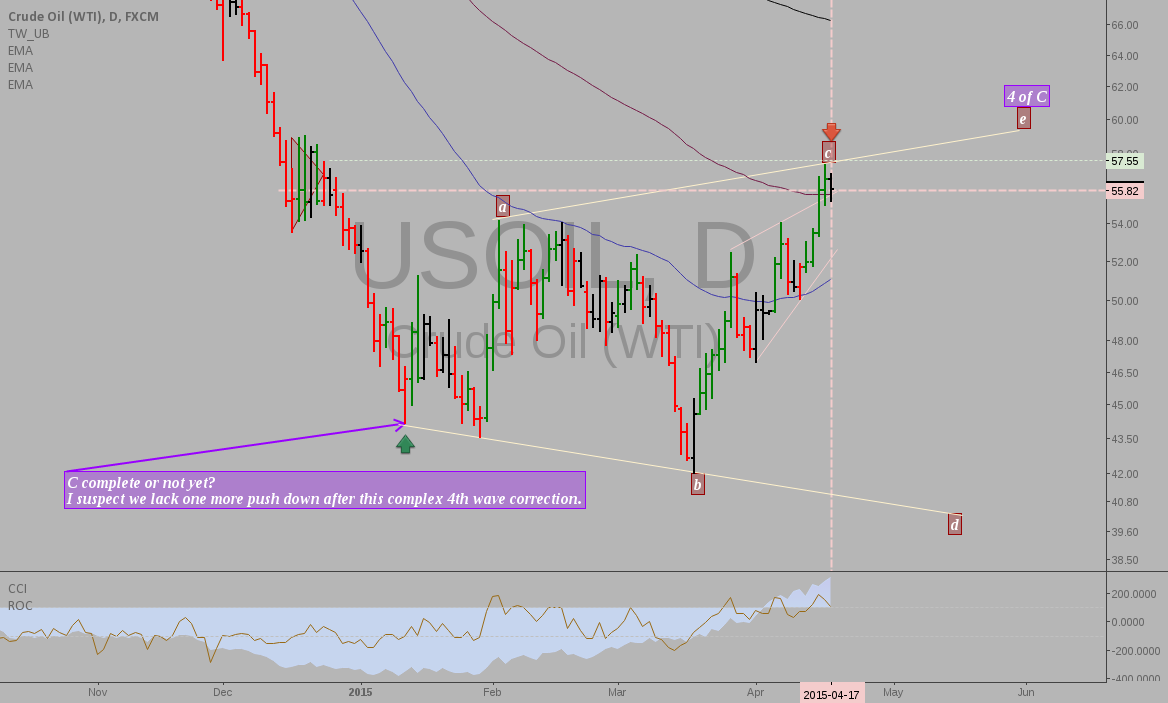 Crude oil: intermarket analysis