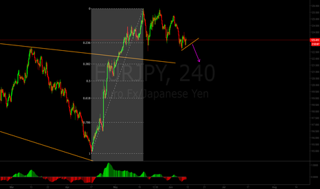 EURJPY: EURJPY and CHFJPY to head down more