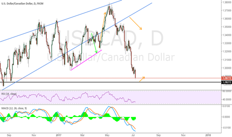 USDCAD: Short term long from black line