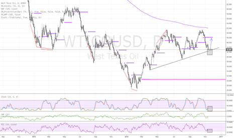 WTICOUSD: WTI - Long