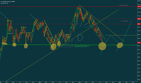 DXY: DXY has strong support at 93.00 area ???