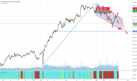 USDJPY: WHAT COMES UP, MUST COMES DOWN USD/JPY