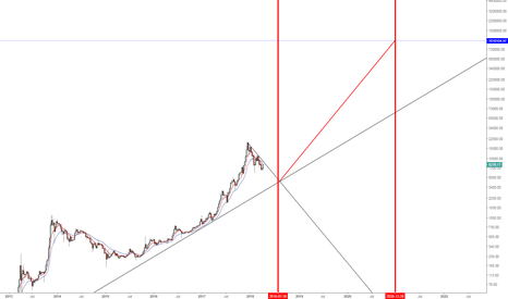 BTCUSD: Mcafee Bet. 1,000,000 BTC - Log scale