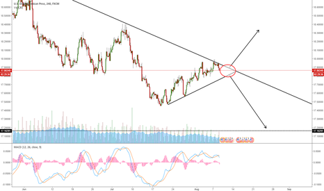 USDMXN: USDMXN IN A TURNING POINT