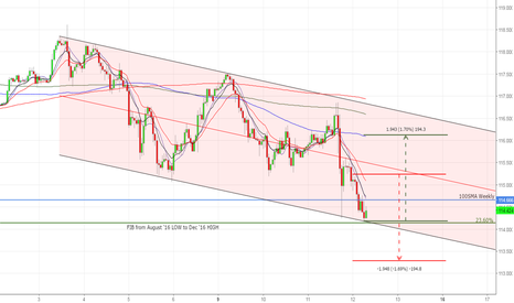 USDJPY: USDJPY 60m . . . testing the LOWS in a channel