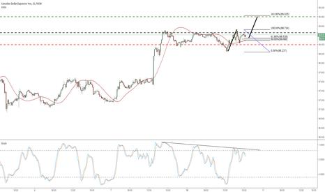 CADJPY: CADJPY Waitin for consolidation break topside / Targeting 1.618