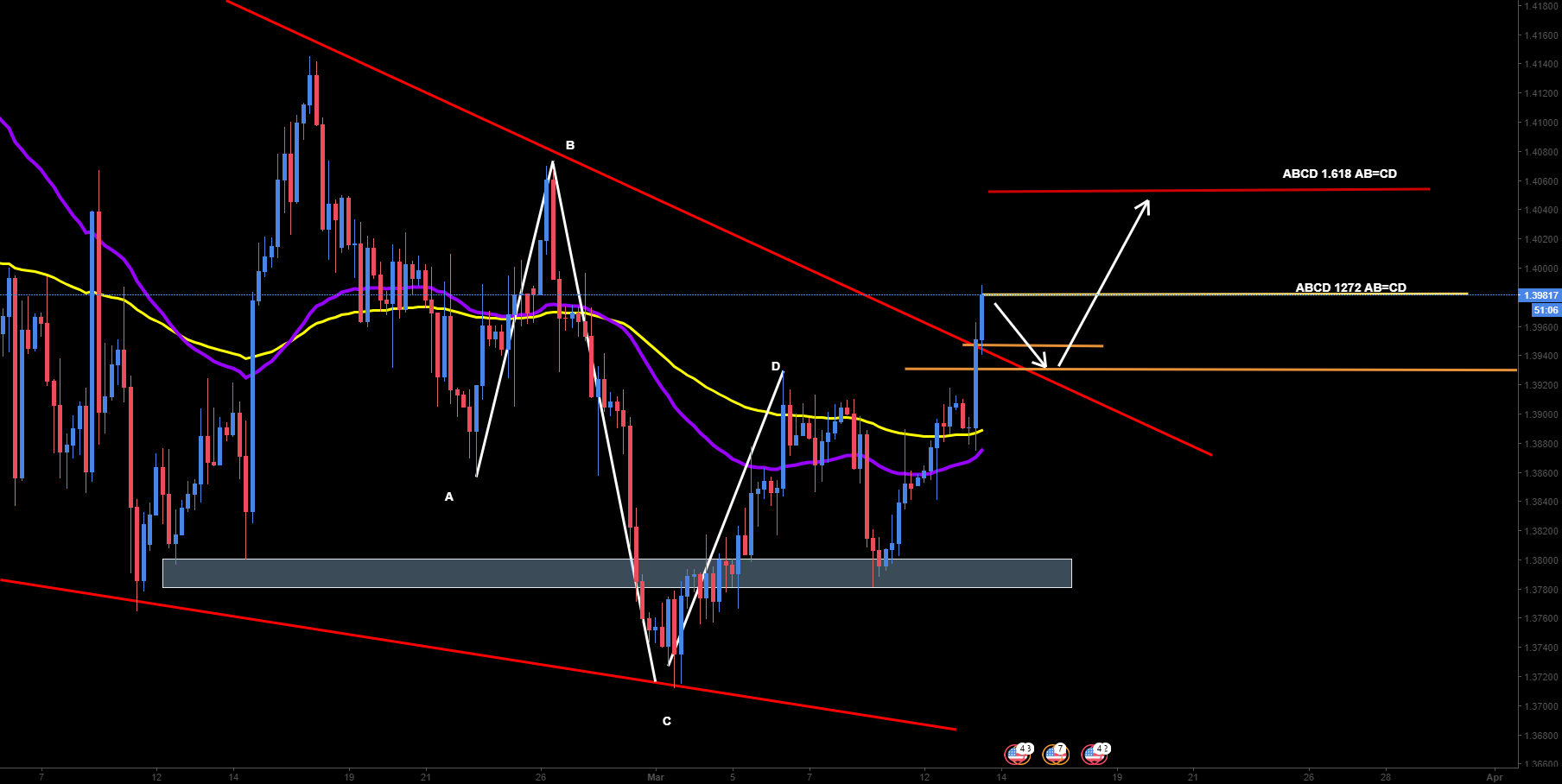 GBPUSD What's next?