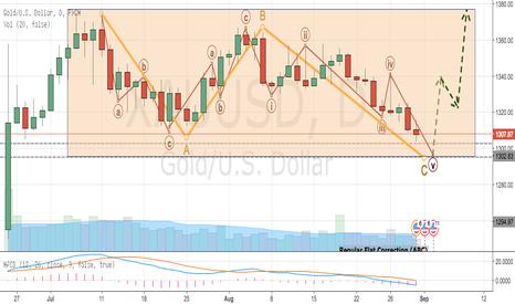XAUUSD: Gold Completes Flat Correction, Next Bullish Upmove