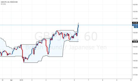 GBPJPY: GBP/JPY Sell Above 151.20 on 1 Hour Chart