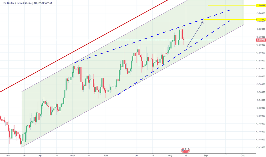 USDILS: Channel Up on 1D. Long.