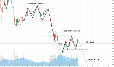 XBI: Head and Shoulders forming on $XBI, just like in December