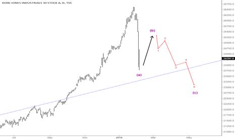 DJI: Not the beginning of a long term bear market