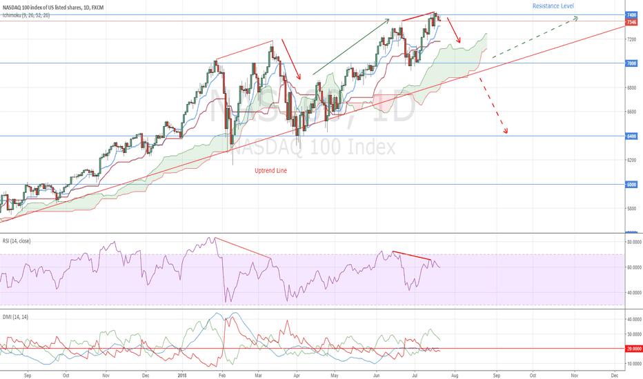 NAS100: NASDAQ Bearish Divergence