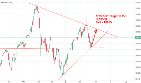 NIFTY: Nifty Next Target 10750 - Positional
