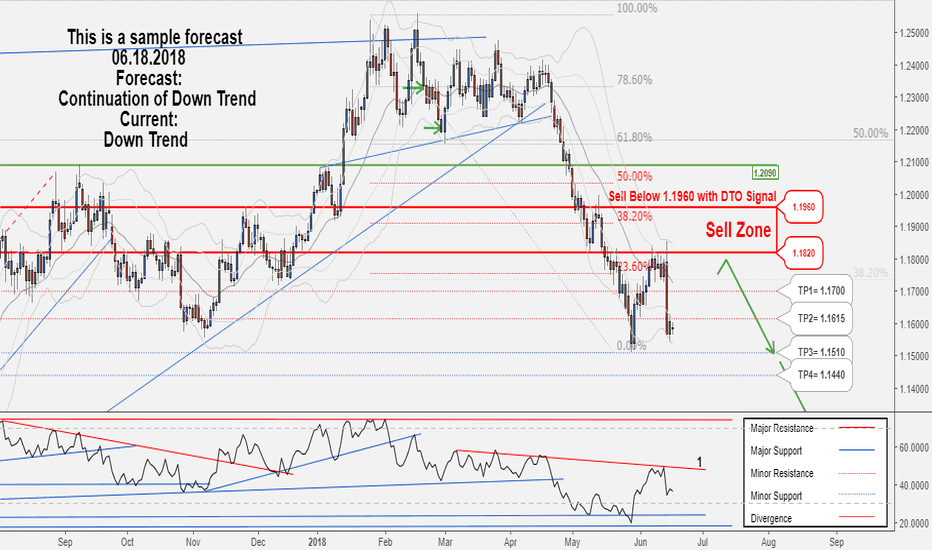 EURUSD: Another trading opportunity to sell in EURUSD