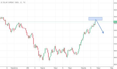 DXY: Dự đoán U.S Dollar Index sắp tới
