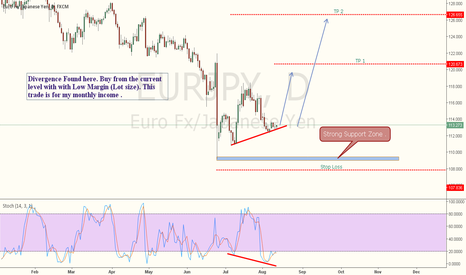 EURJPY: EURJPY - Monthly Income Trade!