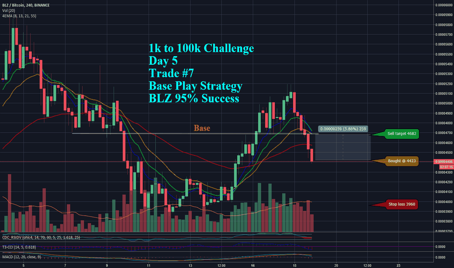 BLZBTC: $1k to $100k Challenge - Day 5 Trade #8- BLZ