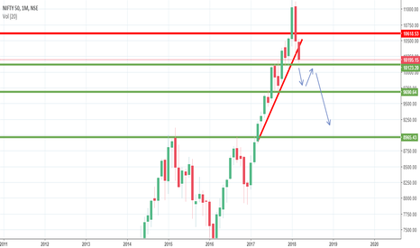 NIFTY: NIfty Monthly Trend Negative Target 8985-9095 Spot level