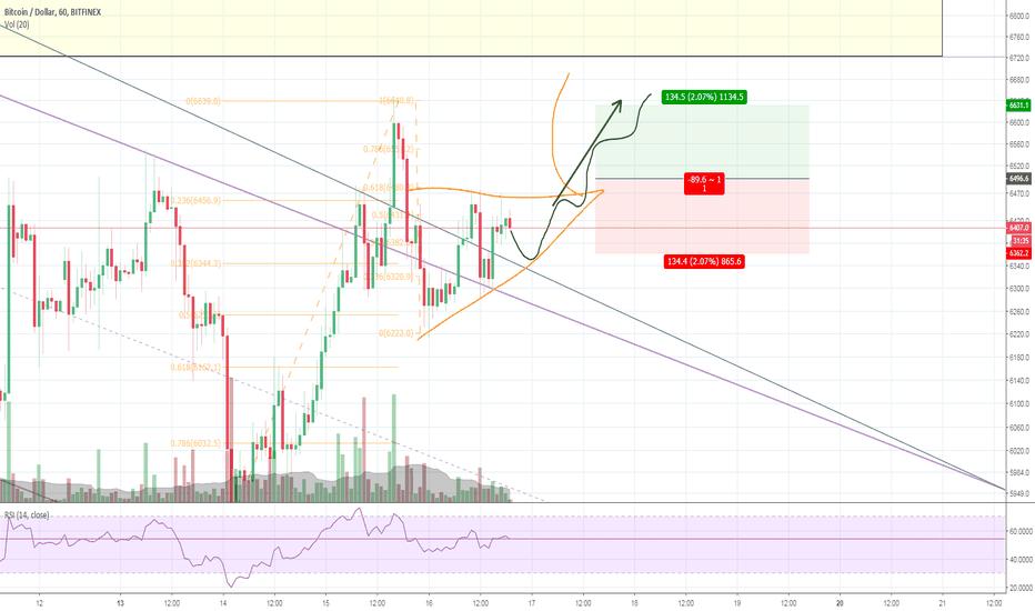 BTCUSD: Bitcoin - Uptrend triangle 1H time frame