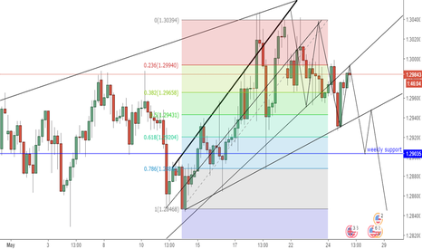 GBPUSD: its in down stream..
