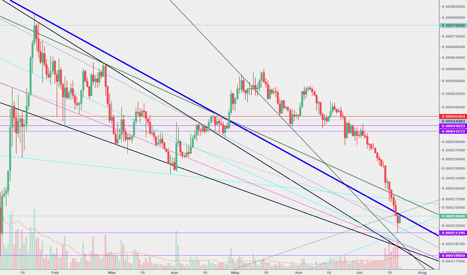 VENBTC: Sell VEN around 23400