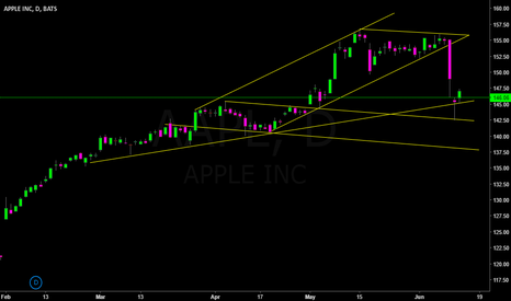 AAPL: Green Arrow 3: Following the trend with Piercing Pattern