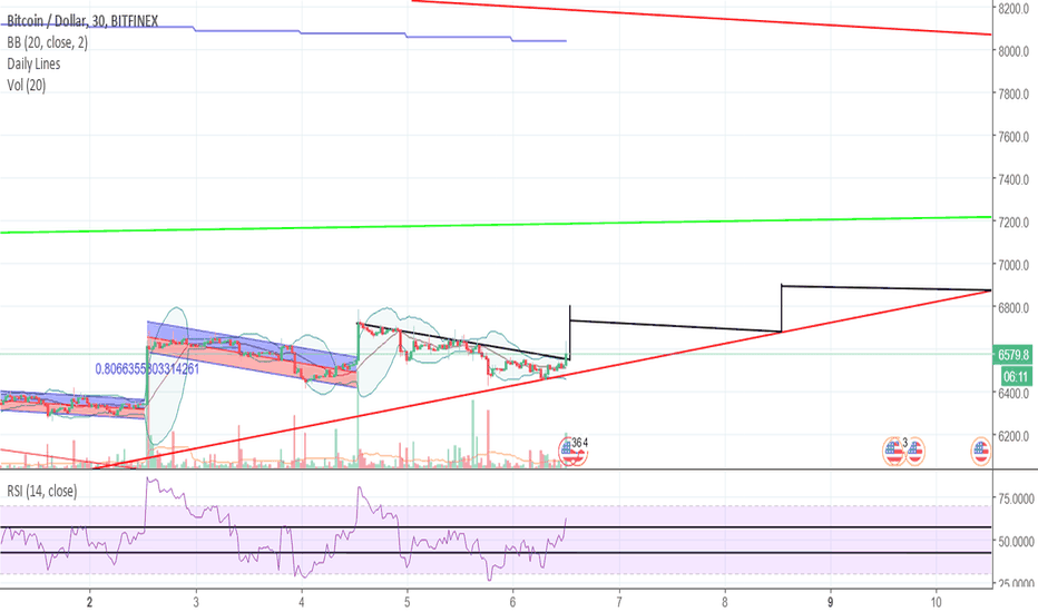 BTCUSD: BITCOIN: 48h pump pattern | price manipulation at its finest!