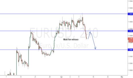 EURUSD: EURUSD wait for retrace
