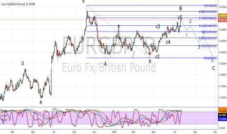 EURGBP: TIME TO SHORT