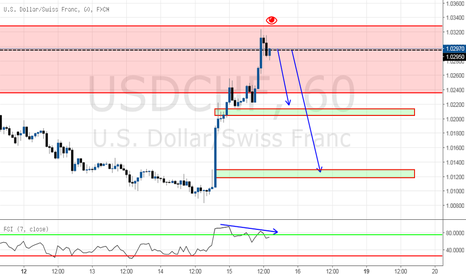 USDCHF: Structure analysis - Bearish opportunity