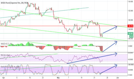 GBPJPY: GBP/JPY - 4h - Long/Call - E 31 May 20:00 - T 148.700