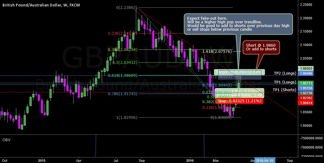 GBPAUD Weekly resistance trend line