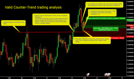 XLMUSD: Price action trade example with only S/R, No Indicator.