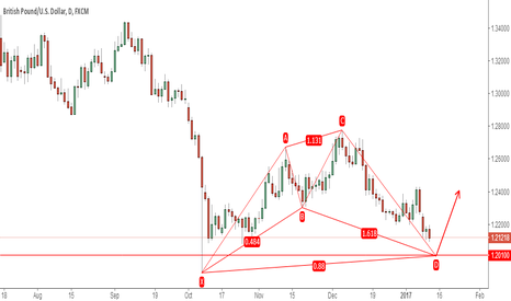 GBPUSD: GBPUSD POTENTIAL BULLISH  SHARK