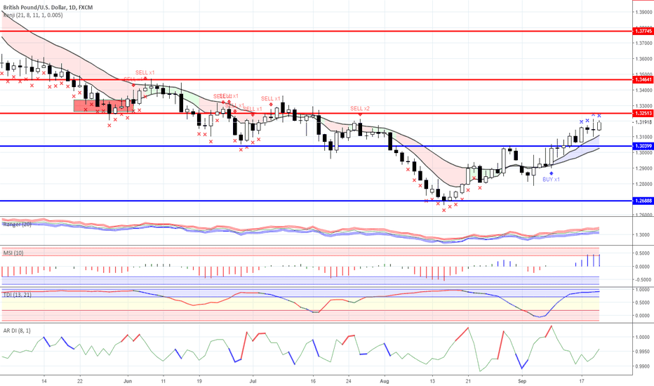 GBPUSD: News background and trading ideas on 20.09.2018