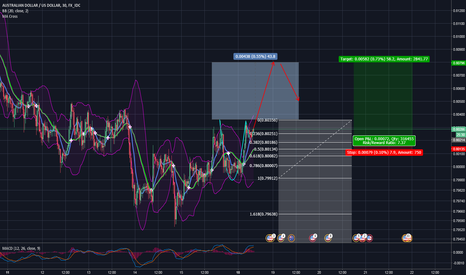 AUDUSD: AUD/USD Cup and Handle