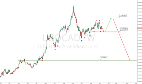 USDCAD: 2017 outlook for USDCAD