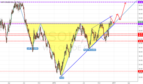 USOIL: USOIL INVERTED HEAD&SHOULDERS!!