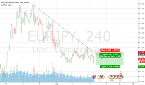 EURJPY: Eur Jpy Sell Limit 4:1 reward to risk ratio.
