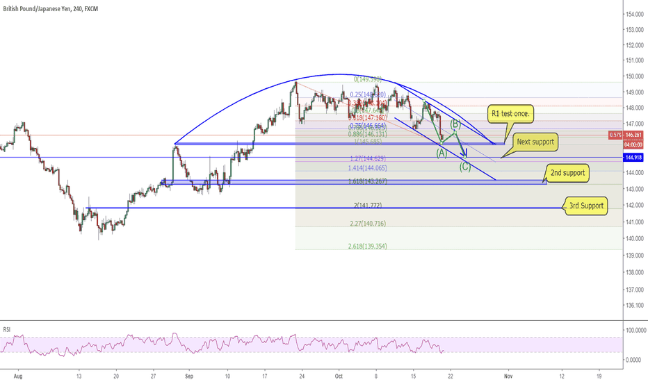 GBPJPY: 1910 GBPJPY bear top is confirmed