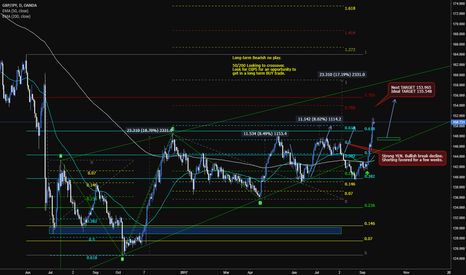 GBPJPY: GBPJPY [Buy on Dips]
