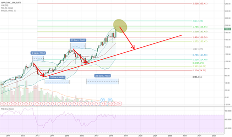 AAPL: AAPL on monthly